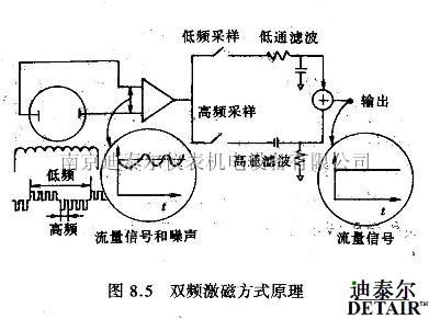 电磁流量计分类