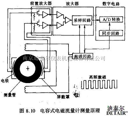 电磁流量计分类图片
