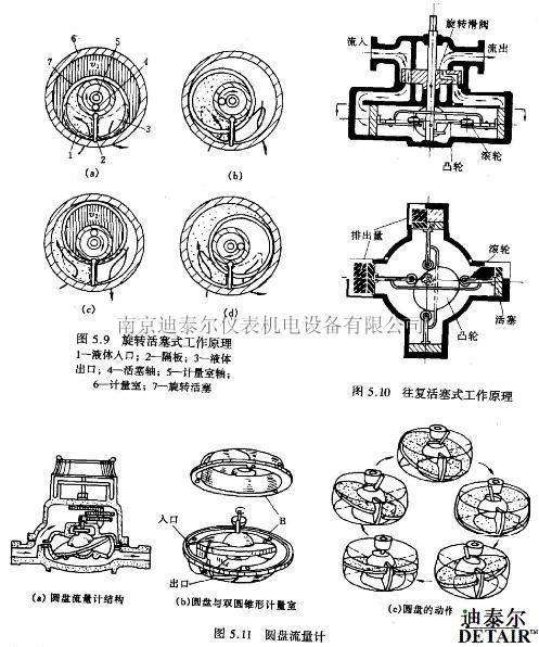容積式流量計分類-南京迪泰爾儀表機電設備有限公司