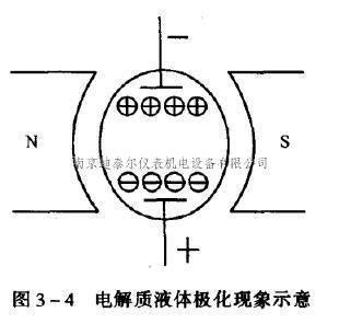 系统的等效电路与磁路