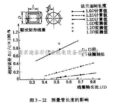 电磁流量计测量管的长度